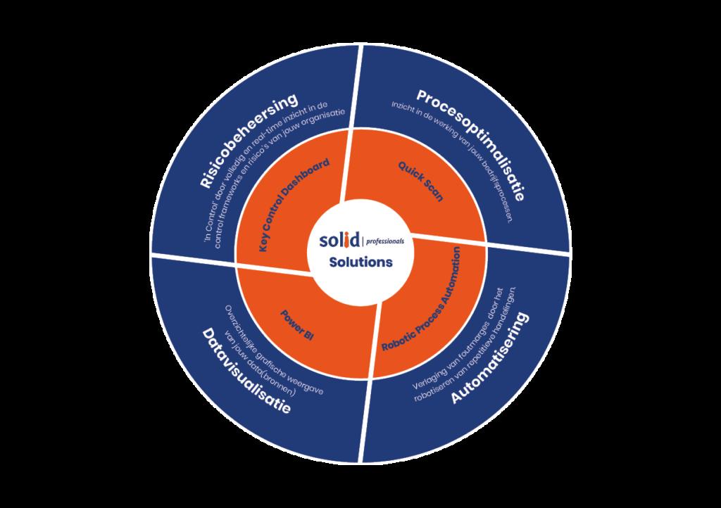 Solid Professionals Solutions. Procesoptimalisatie, Automatisering, datavisualisatie en Risicobeheersing