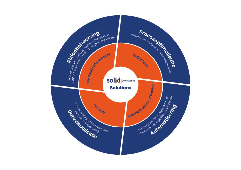 Solid Porfessionals Solutions. Procesoptimalisatie, Automatisering, datavisualisatie en Risicobeheersing
